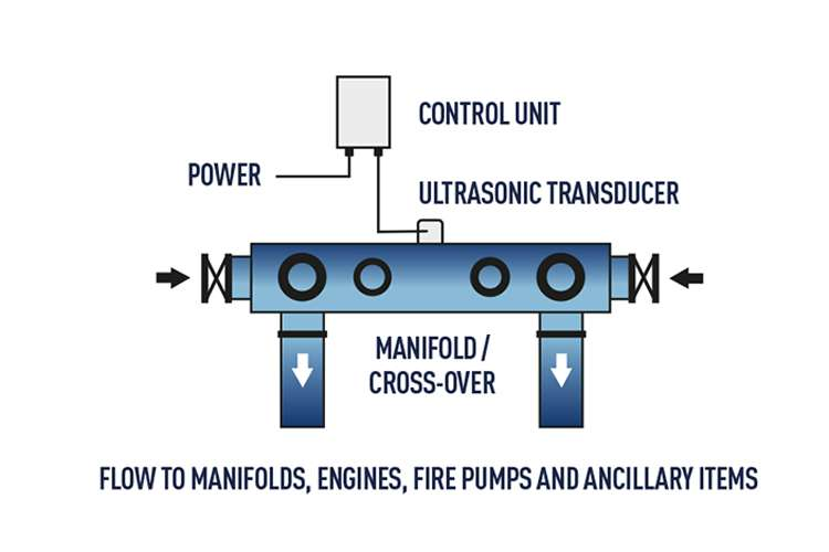 Flow map image of how UltraSonic antifouling system works