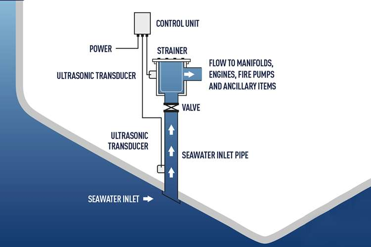 Flow map image of how UltraSonic sea chest antifouling system works
